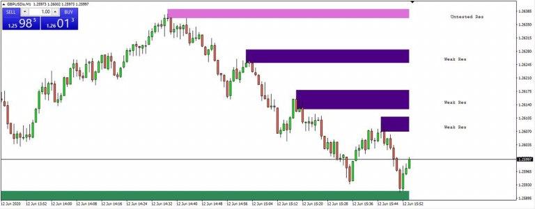 Indicatore-Afmyzone-Trading-Europa