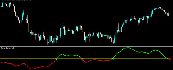 Mumbo jumbo forex trading indicator for MT4