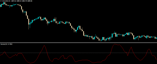 Ranker Indicator for MT4 forex trading