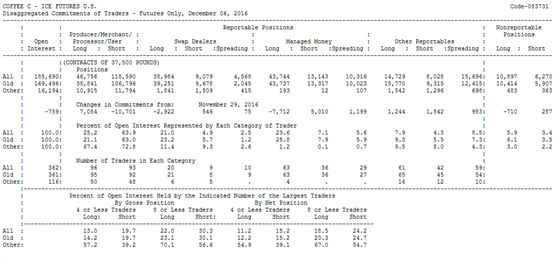 CFTC CoT Report on Coffee Futures