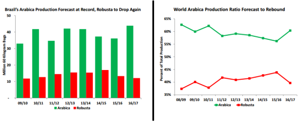 USDA Coffee Market Report (Published twice a year)