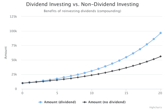 Simple vs Compound Interest and Investing | TradingSim