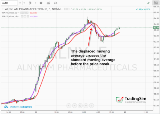 Displaced Moving Average Sell Signal
