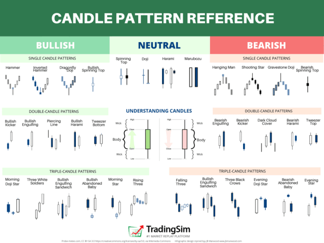 Candlestick Pattern Quick Reference Guide