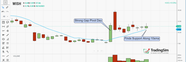 WISH daily volatility contraction pattern