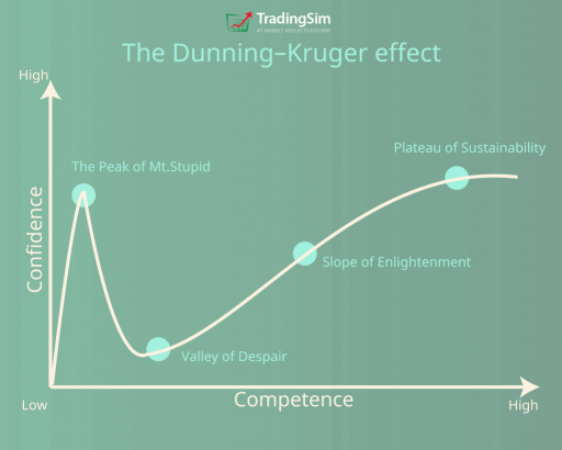 The Dunning-Kruger effect explains path to succeed as a daytrader