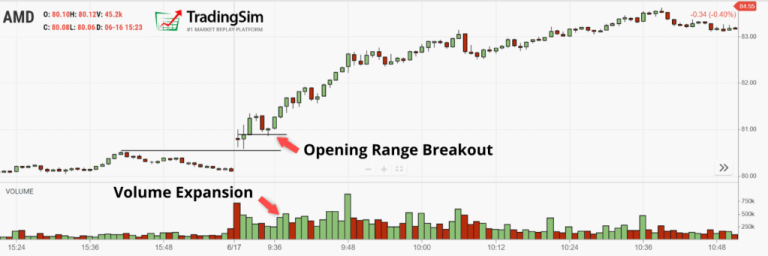 Volume Expansion on breakout