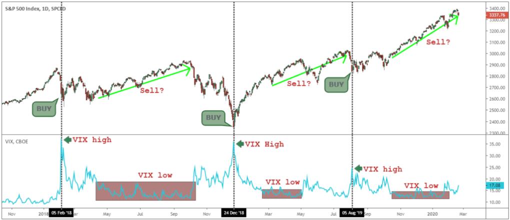 vix trading strategy