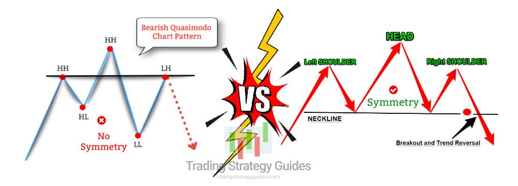 quasimodo trading setup