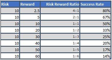 Forex risk reward calculator excel