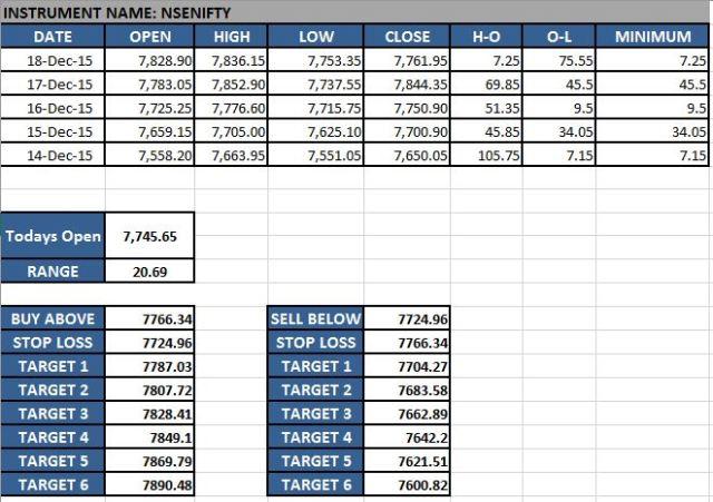 Range Breakout Excel
