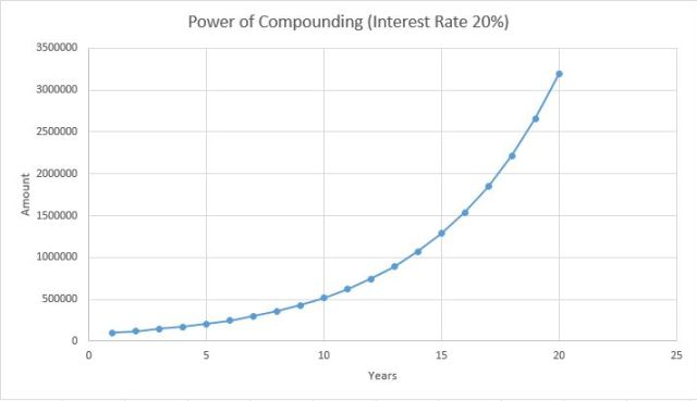 power of compounding_20