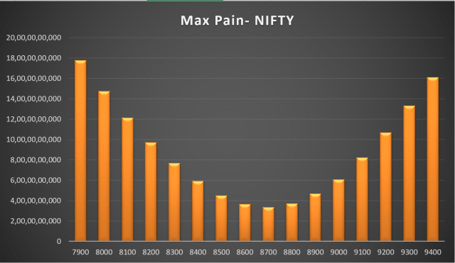 Options Max Pain Calculator Chart