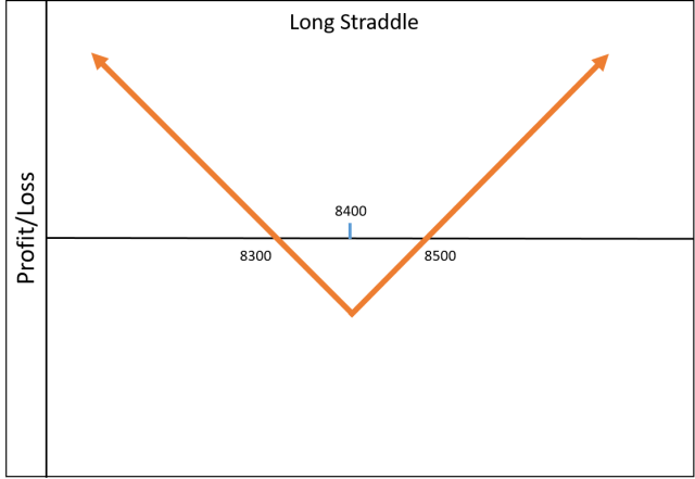 long-straddle