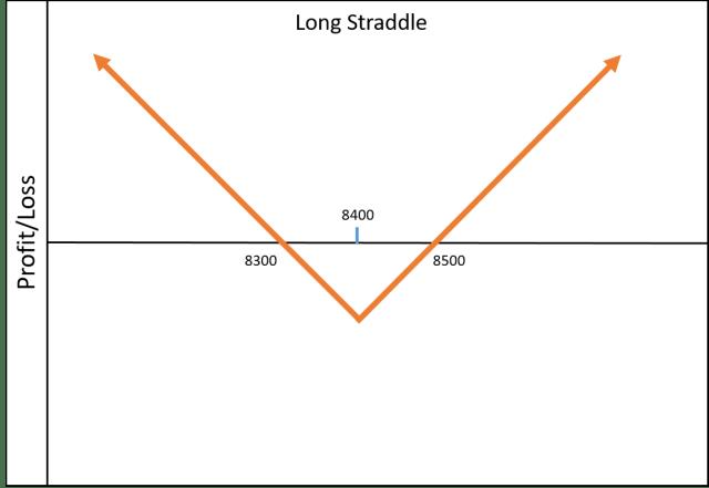 long-straddle