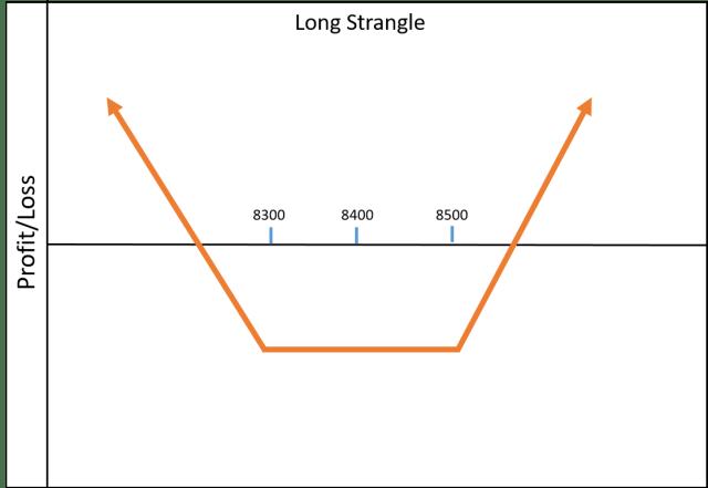 long-strangle
