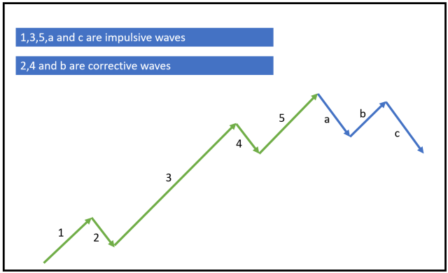 Elliott Wave Uptrend
