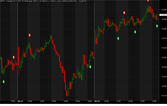 Intraday Stochastic Trading System
