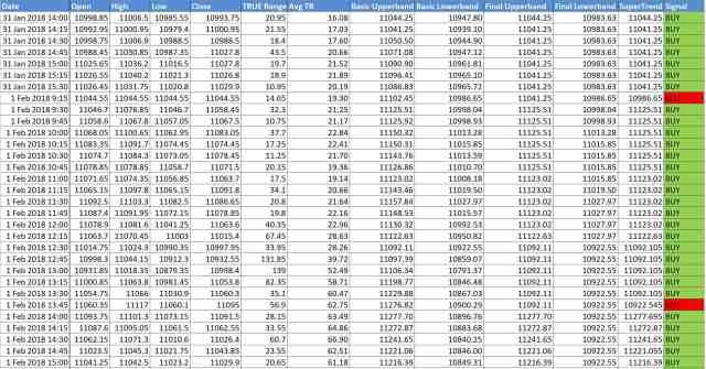 Supertrend Indicator Excel Sheet