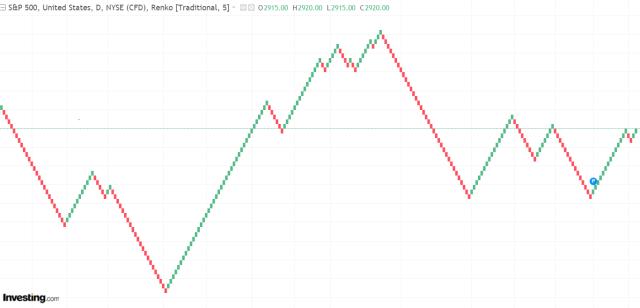 Renko Charts 1