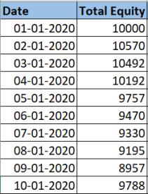 Calculate Drawdown in an Excel Sheet 2
