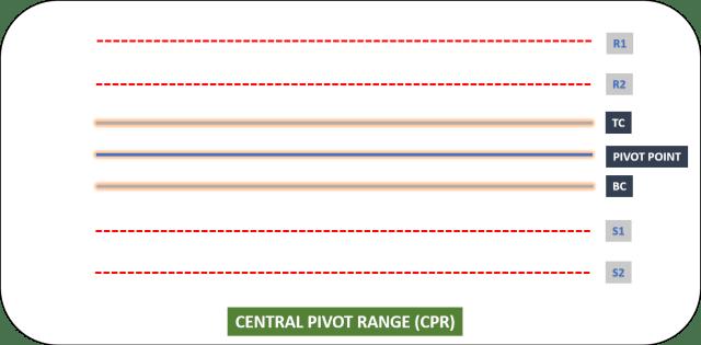 Central Pivot Range