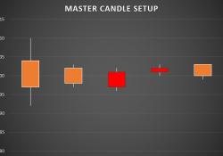 Master candle setup
