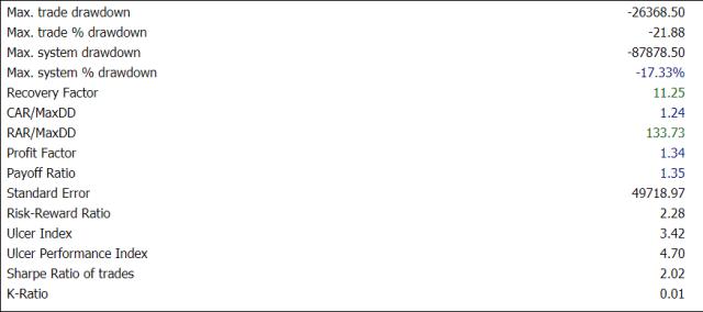 Amibroker Backtesting Report