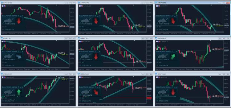 multichart trading strategie