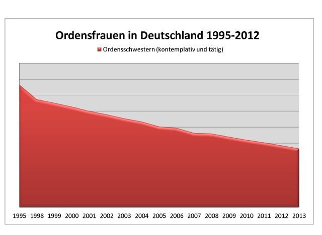 Deutsche Ordensfrauen
