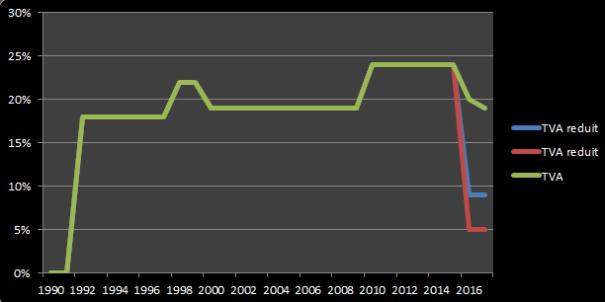 évolution TVA en Roumanie