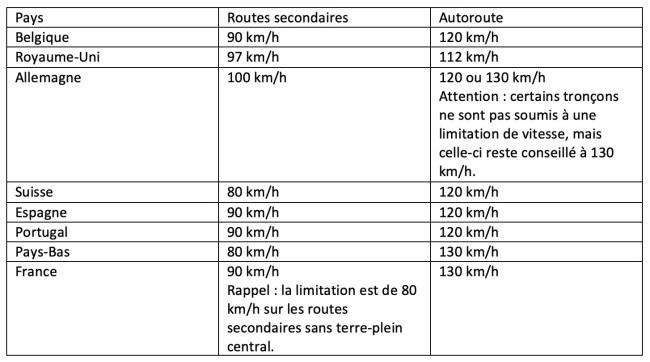 Limitation vitesse- code de la route européen