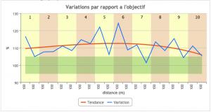 VO2 Optimum Training - Variation par rapport à l'objectifVO2 Optimum Training - Variation par rapport à l'objectif