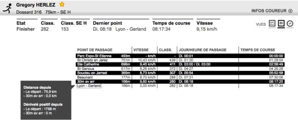 Résultats de la Saintélyon 2013