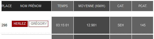 Résultats du marathon de Bordeaux