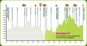 profil marathon de La Transju