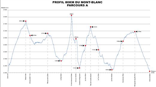 80km du Mont Blanc: profil