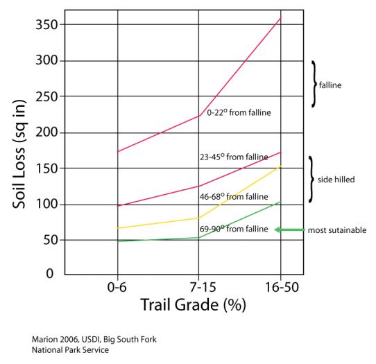 gradeandangleerosion2