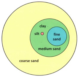 soil-particle-size