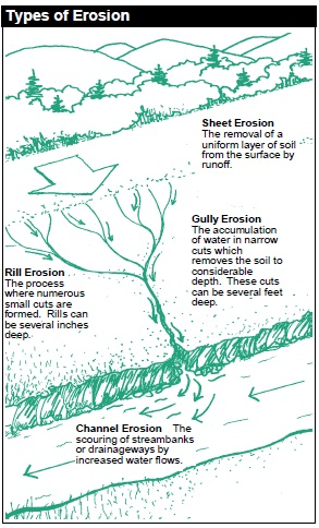 types_of_erosion
