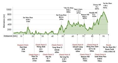 Vibram® Hong Kong 100の高低図。後半に大きなアップダウンが控えている。大会サイトより