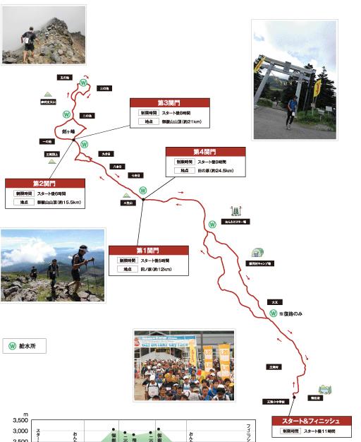 OSJ おんたけスカイレースのコース概要。大会ウェブサイトより。