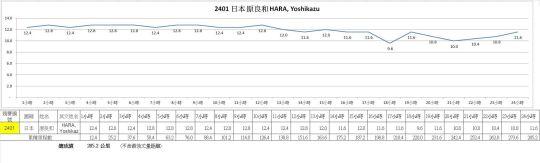 Soochow-24h-2014-Hara-Laps