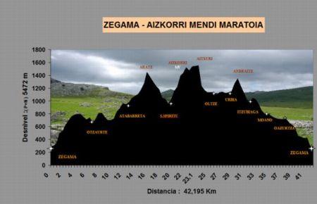 perfil Zegama-Aizkorri 2012