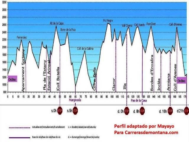Andorra Ultra trail 2013 Ronda dels Cims Race profile by Mayayo