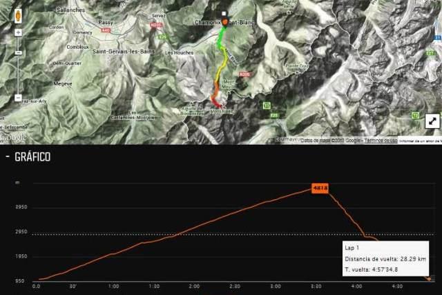 Kilian Jornet record mont blanc map & profile
