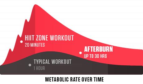 afterburn training