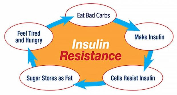 cayenne pepper improves insulin resistance
