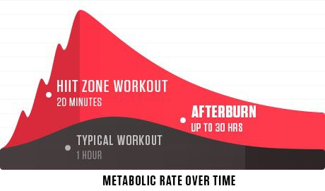 afterburn workout