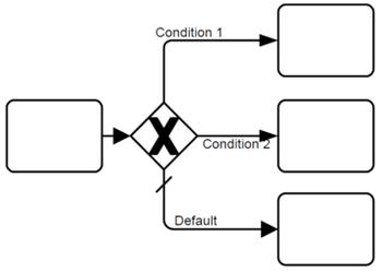 Figure10-106-veri tabanlı-özel-karar-gateway-örneği-ile-iç-indicaor.png